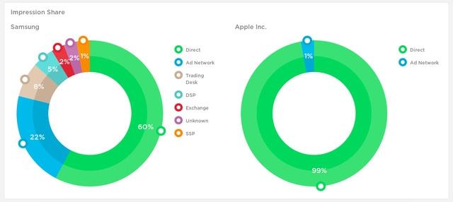 Business Insider nhận định cách làm này của Apple có khả năng khiến chi phí quảng cáo của hãng cao hơn của Samsung.
