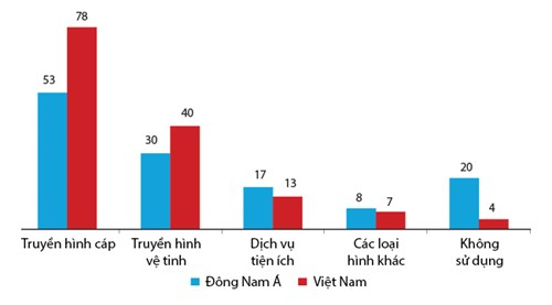 dung-cong-nghe-tiep-can-khach-hang-the-nao